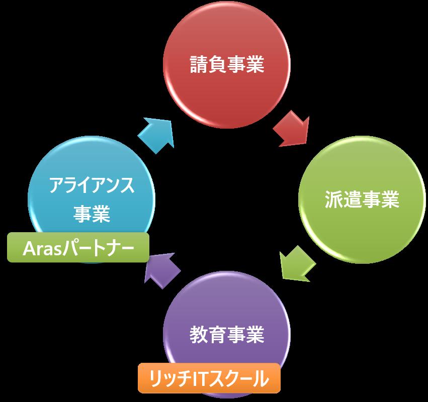 システム開発
