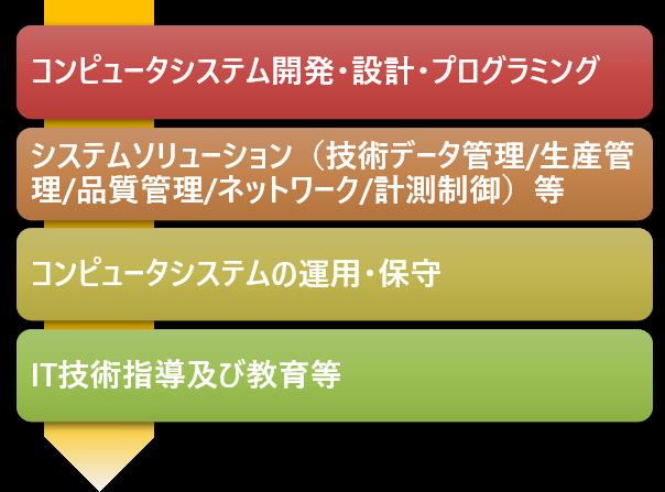 情報システム左